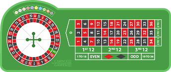 Roulette Best Betting Strategy
